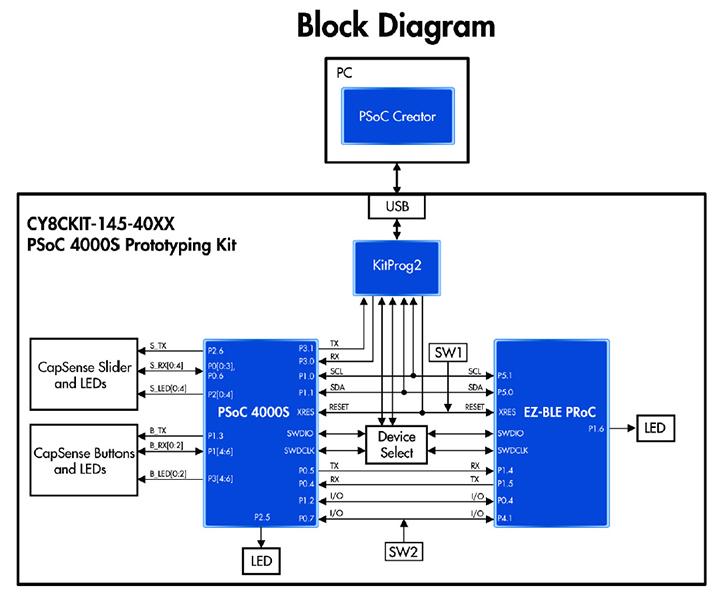 Fein Blockdiagramm Hersteller Zeitgenössisch - Die Besten ...